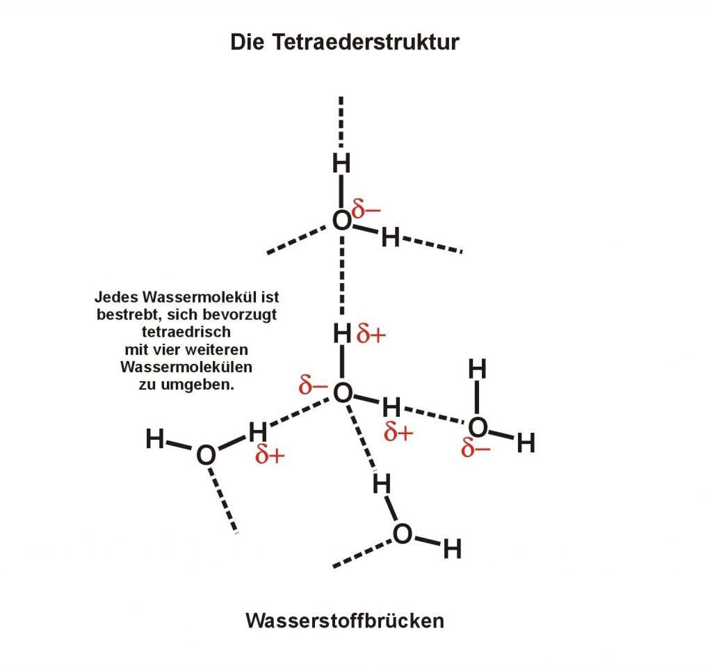Die tetraedische Struktur von Wasserclustern