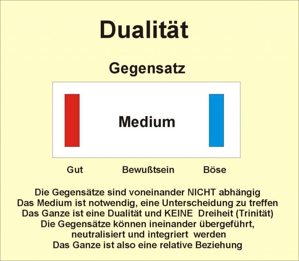 Dualitaet